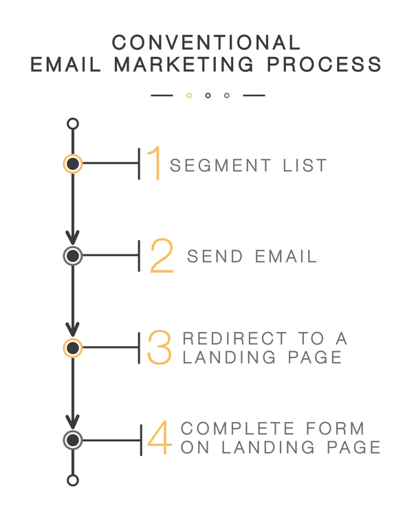 conventional email marketing process